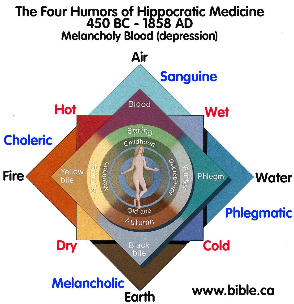 psychiatry-humoral-hippocratic-medicine-hippocrates-four-humors-450bc-1858ad-melanchol-blood-depression